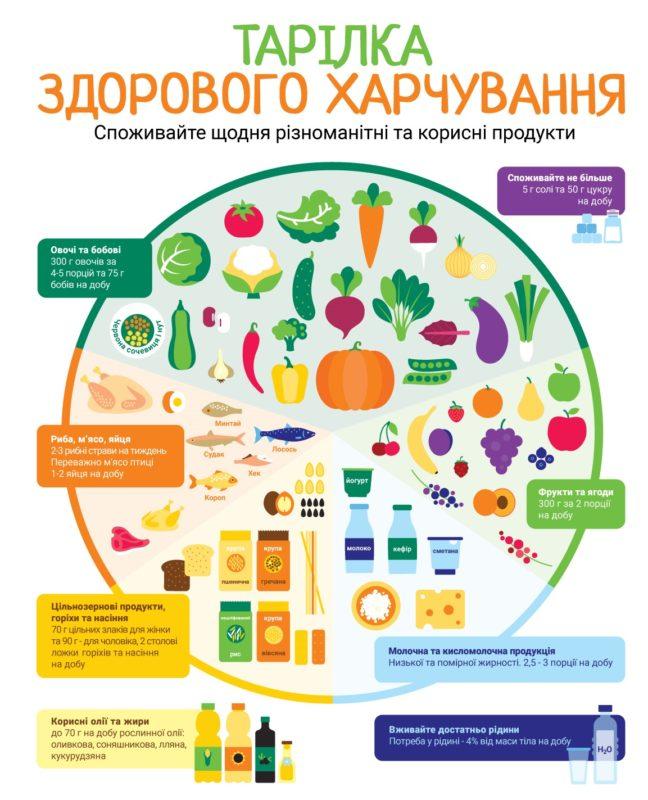 Тарілка здорового харчування