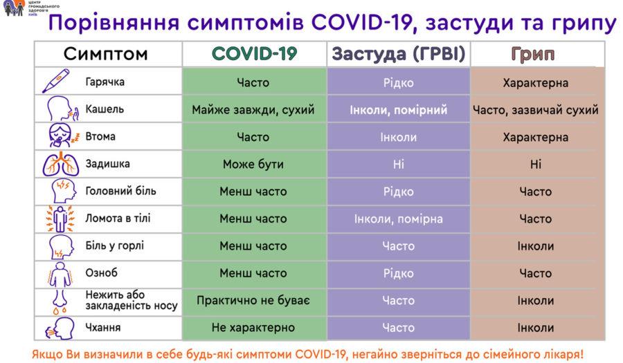 Симптоми коронавірусу, грипу та застуди